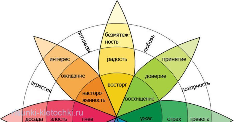 Диаграмма эмоций в ЛД